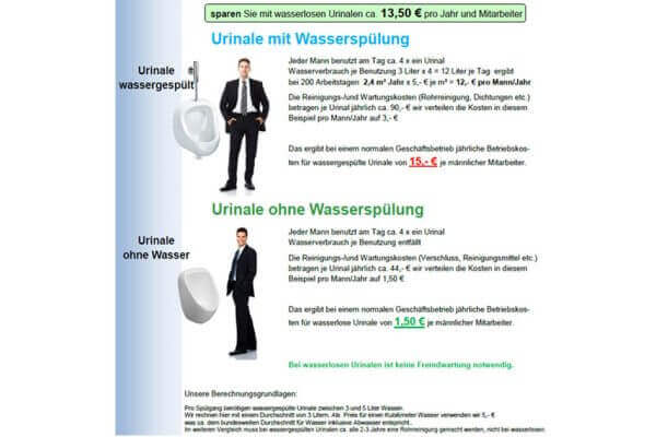 kosten wasserlose Urinale Aufstellung einsparung je Mitarbeiter